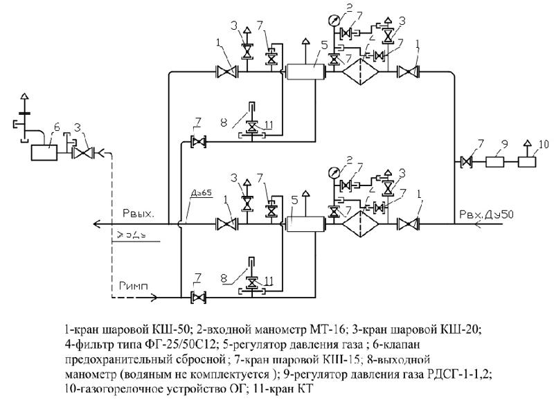 Функциональная схема газорегуляторного пункта 03М-2У-1
