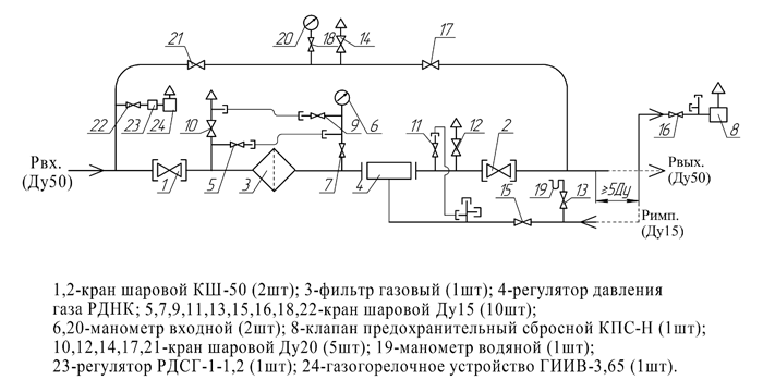 Функциональная схема. ГРПШ-400