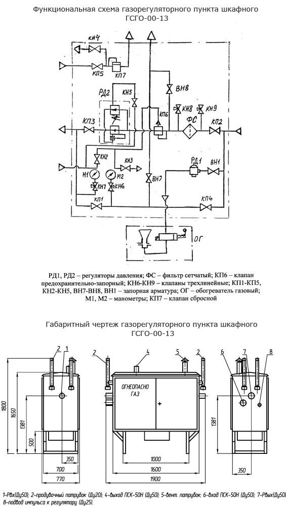 Функциональная и габаритная схема газорегуляторного пункта ГСГО25(-00-13).