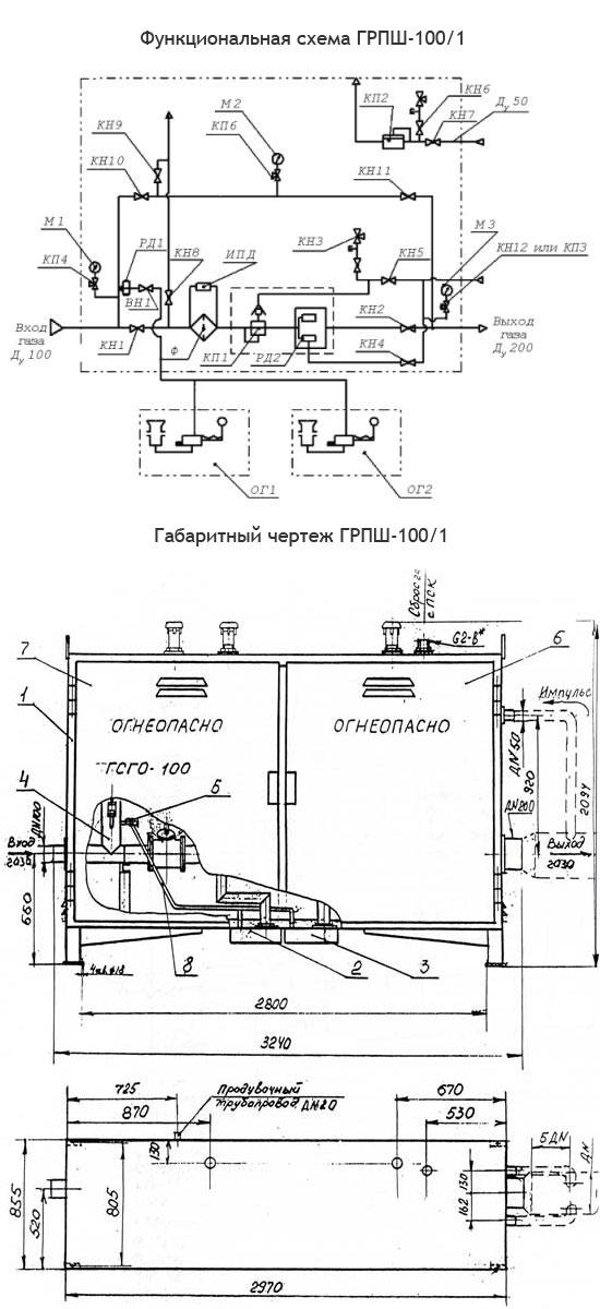 Функциональная и габаритная схема газорегуляторного пункта ГСГО-100/1.