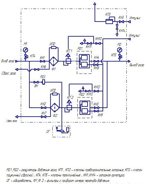 Функциональная схема ГСГО-100